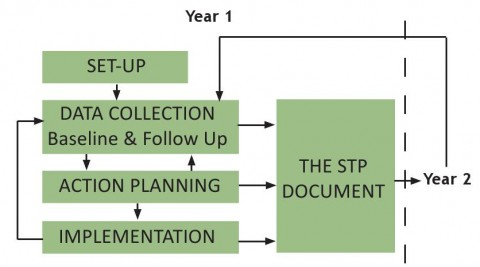 Chart Showing Five Phases of School Travel Planning