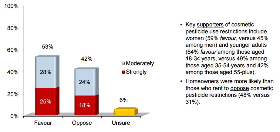Majority of Manitobans support pesticide ban.