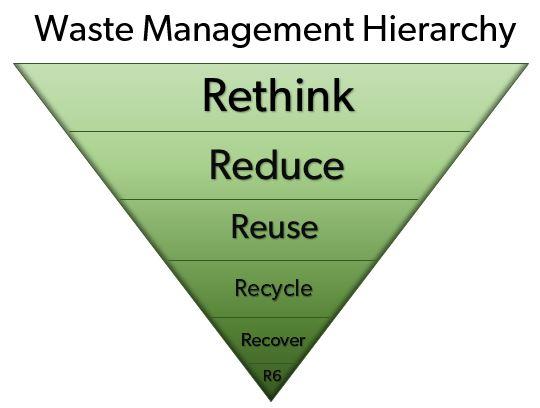 Zero Waste Condos  Rethinking Ownership