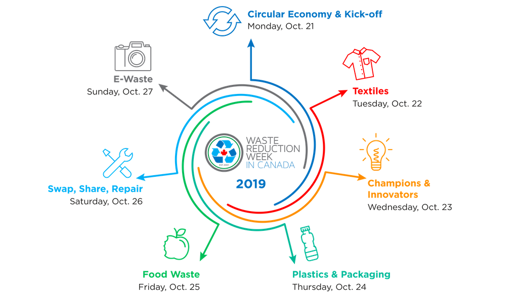 Waste Reduction Week 2019 Themes