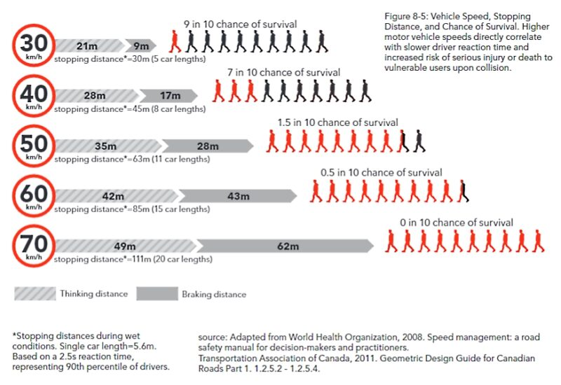 A graphic showing how much bigger the stopping distance is, and how many more people die, with faster speeds.